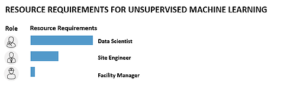 Evaluate Supervised Machine Learning Solutions for Predictive Asset Maintenance